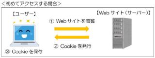 Cookieってどういう意味?ーパソルームサポート通信